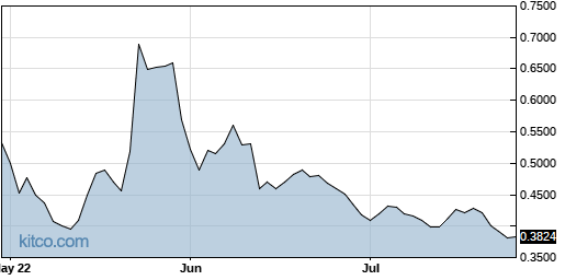 SNMP 3-Month Chart
