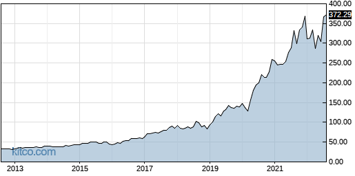 SNPS 10-Year Chart