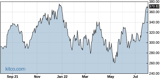 SNPS 1-Year Chart