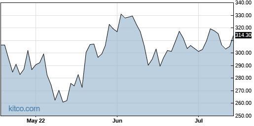 SNPS 3-Month Chart
