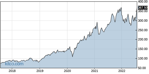 SNPS 5-Year Chart