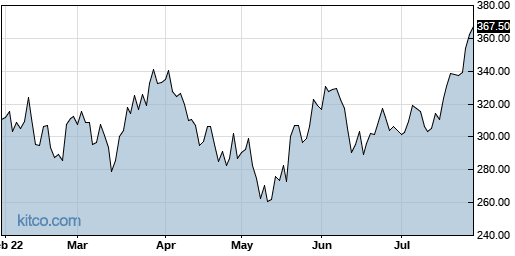 SNPS 6-Month Chart