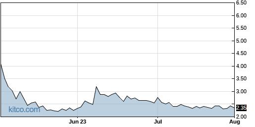 SNTG 3-Month Chart