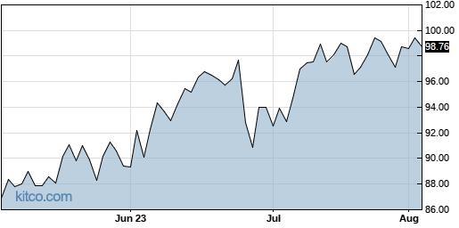 SNX 3-Month Chart