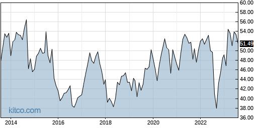 SNY 10-Year Chart