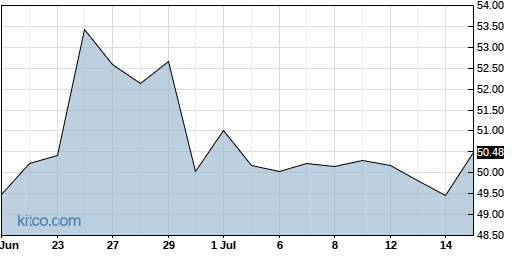 SNY 1-Month Chart