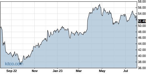 SNY 1-Year Chart