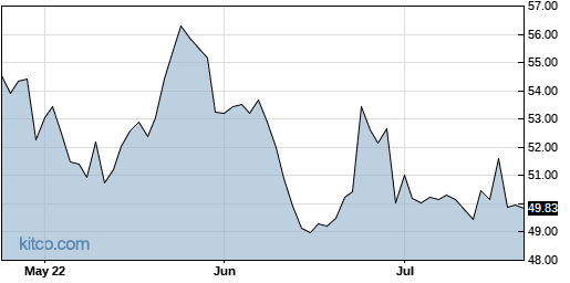 SNY 3-Month Chart