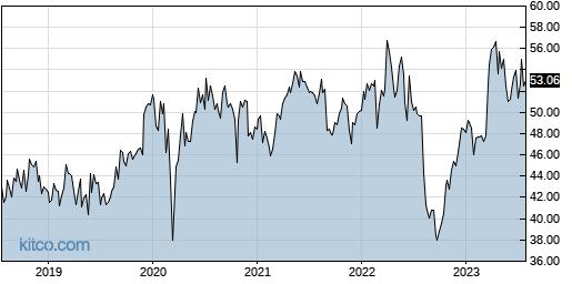 SNY 5-Year Chart