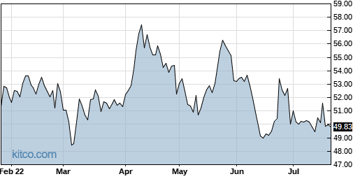 SNY 6-Month Chart