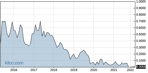 SNYR 10-Year Chart