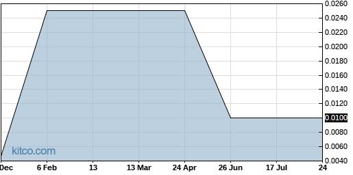 SNYR 5-Year Chart