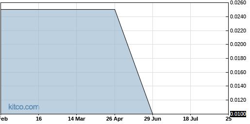 SNYR 6-Month Chart