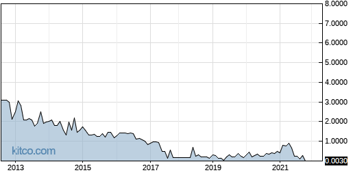 SOFT 10-Year Chart