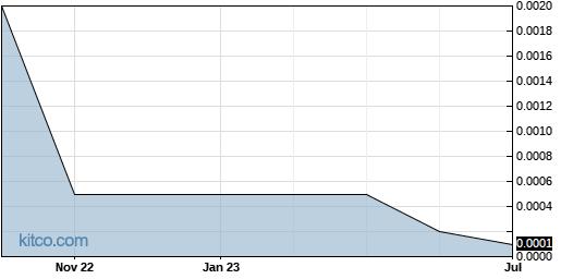 SOFT 1-Year Chart