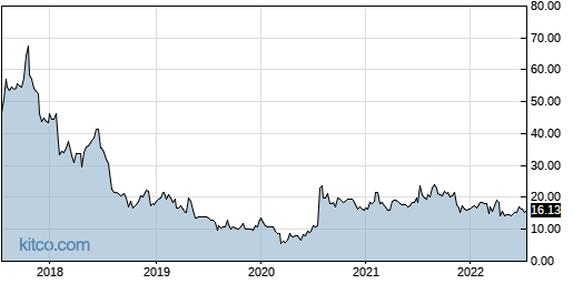 SOHU 5-Year Chart