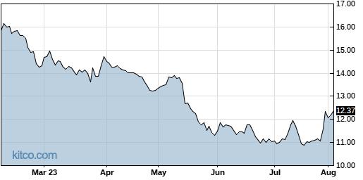 SOHU 6-Month Chart