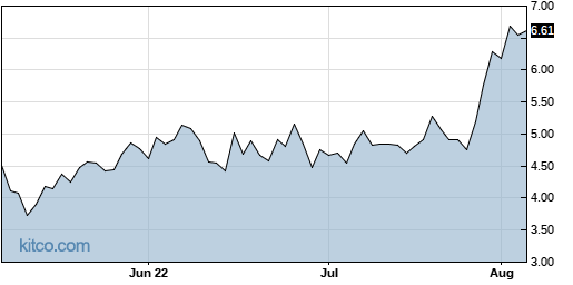 SOL 3-Month Chart