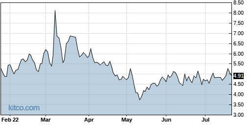 SOL 6-Month Chart