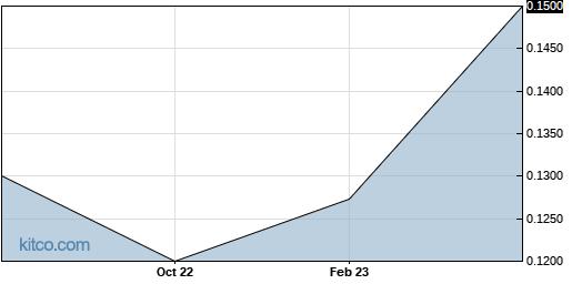 SOLLF 1-Year Chart
