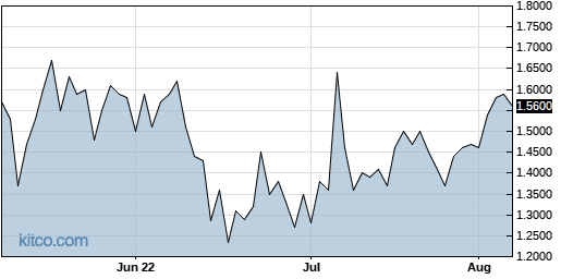 SOLO 3-Month Chart