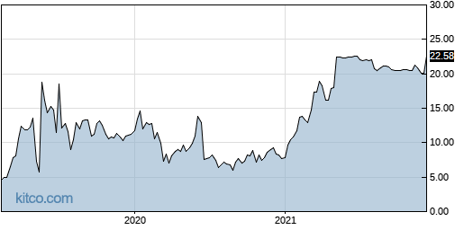 SOLY 5-Year Chart