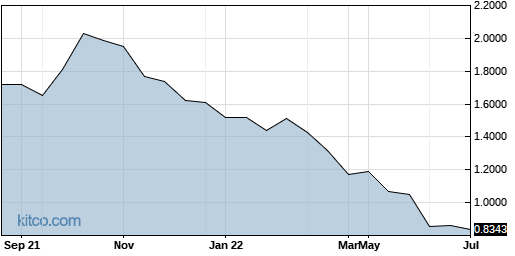SOMNF 1-Year Chart