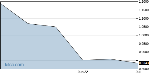 SOMNF 3-Month Chart
