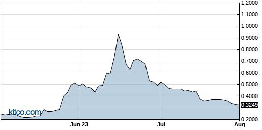 SONN 3-Month Chart