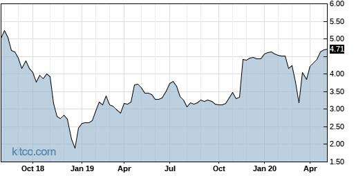 SORL 5-Year Chart