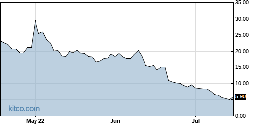 SOS 3-Month Chart