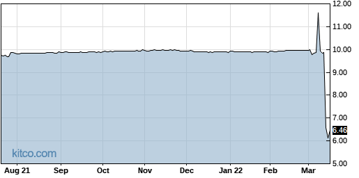 SPAQ 1-Year Chart