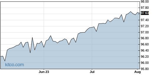 SPAQ 3-Month Chart