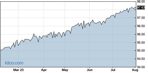 SPAQ 6-Month Chart
