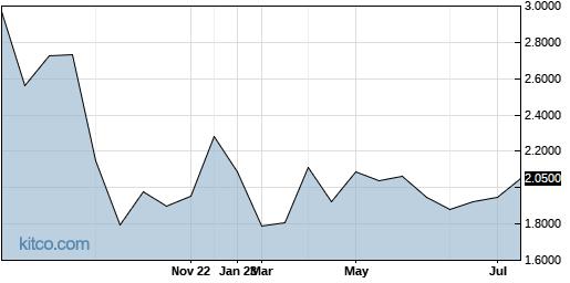 SPASF 1-Year Chart
