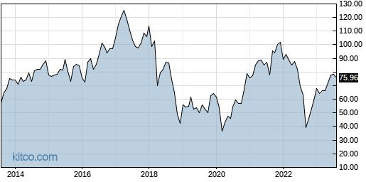 SPB 10-Year Chart