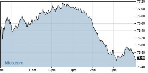SPB 1-Day Chart