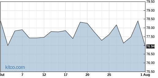 SPB 1-Month Chart