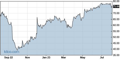 SPB 1-Year Chart