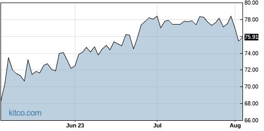 SPB 3-Month Chart