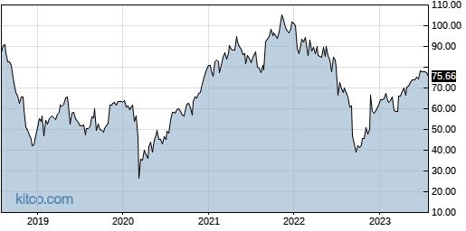 SPB 5-Year Chart