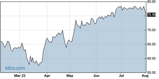 SPB 6-Month Chart