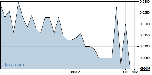 SPDC 1-Year Chart