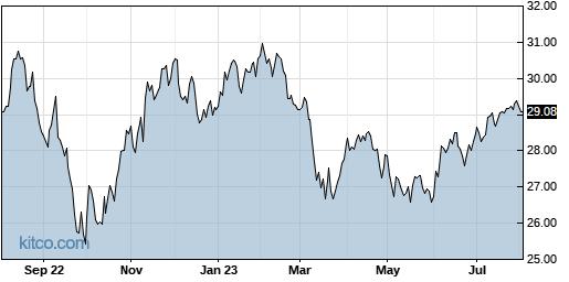 SPDV 1-Year Chart