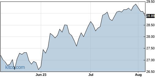 SPDV 3-Month Chart