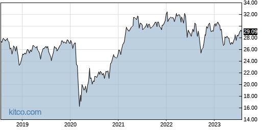 SPDV 5-Year Chart