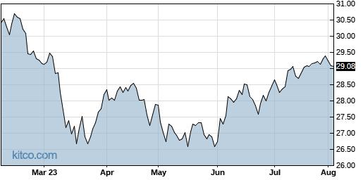 SPDV 6-Month Chart