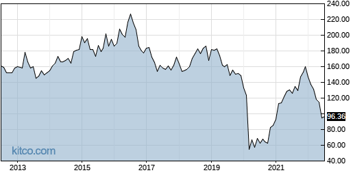 SPG 10-Year Chart