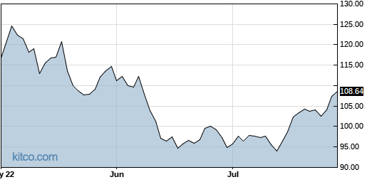 SPG 3-Month Chart