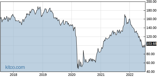 SPG 5-Year Chart